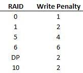 raidpenalties
