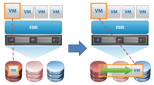 vSphere Storage DRS
