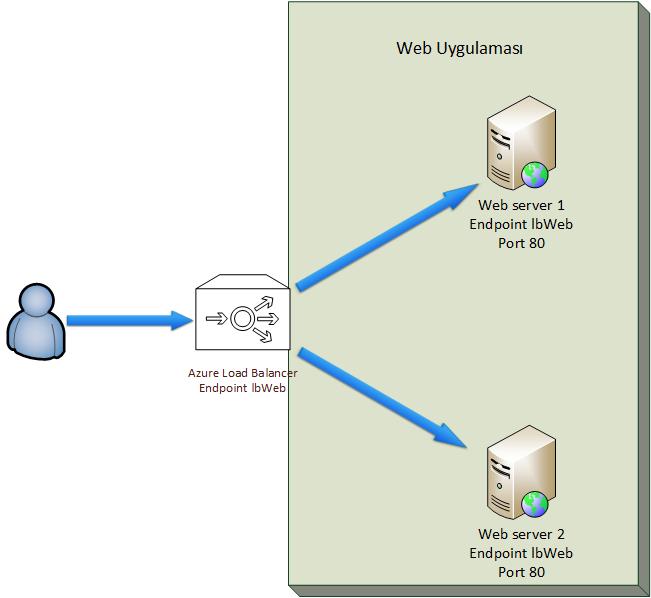 Azure VM Network - Load Balance