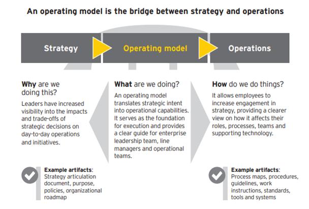 Metin Kutusu: Operasyon Modelinin diğer elementlerle ilişkisi, Ernst & Young 2016